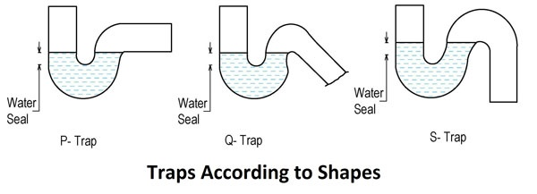 What Are The Different Types Of Plumbing Traps