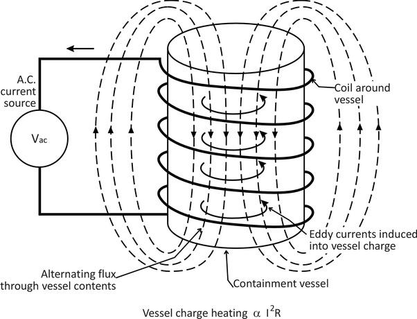 figure 1: principle of induction heating