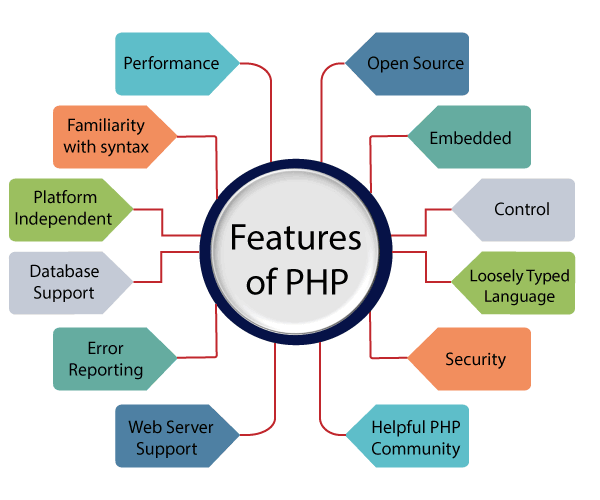 Why do we need PHP? - Quora