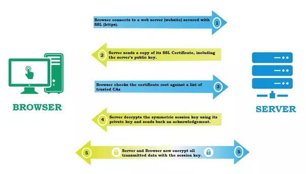 What is SSL and what are SSL certificates? - Quora