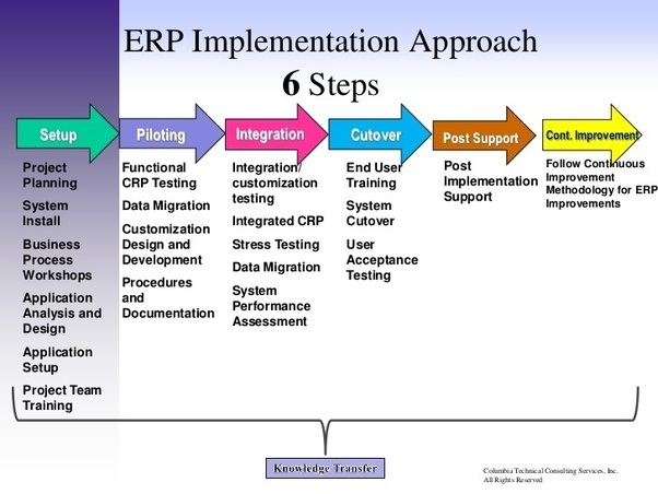 Why erp implementation is a challenging task quora for Erp implementation project plan template