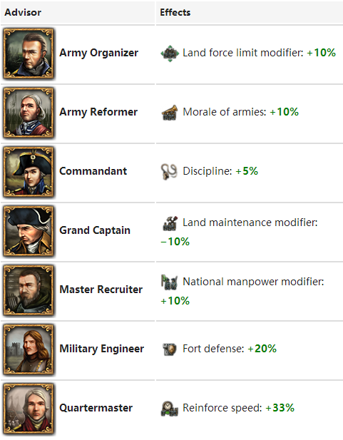 How to create a powerful army in EU4 - Quora
