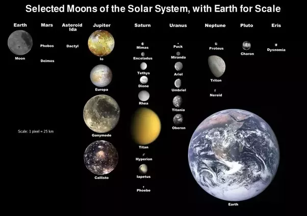 How To Find A High Definition Map Of Our Solar System That Includes - Solar system map with moons