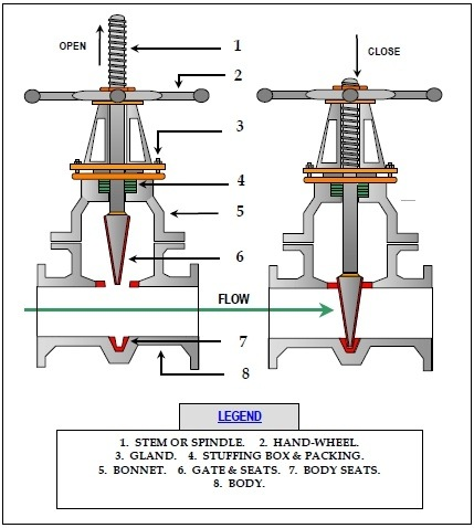 What is the difference between a gate and a globe valve quora globe valves ccuart Gallery