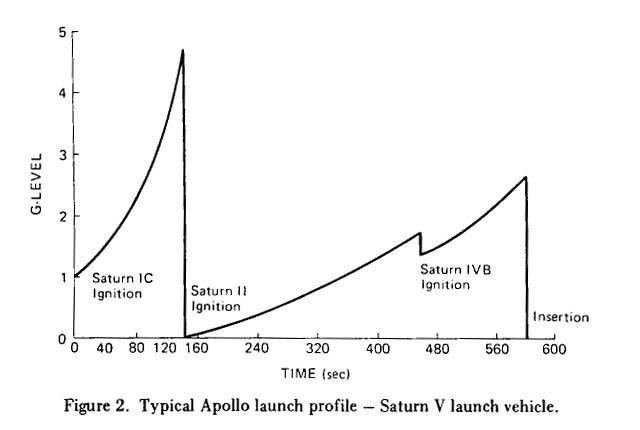 Saturn v speed