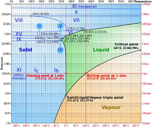 Water Phase Diagram Psi Basic Guide Wiring Diagram