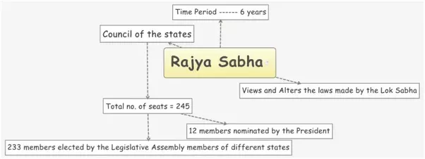 What type of elections are held in india quora the rajya sabha or council of states is the upper house of the parliament of india ccuart Choice Image