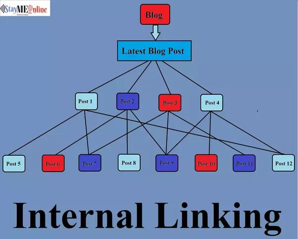 internal linked