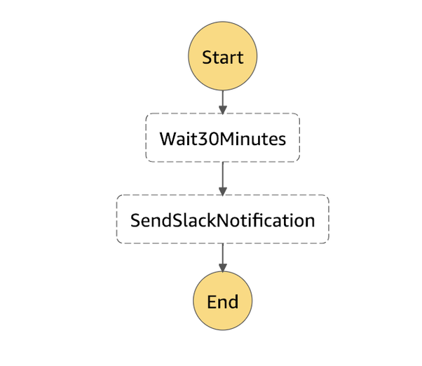 What do you use for scheduling AWS lamdas? - Quora