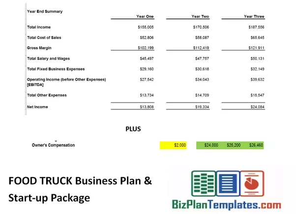 How lucrative is the average food truck business in the bay area so as a wrap up using this conservative sample food truck business model excel template we get flashek Choice Image
