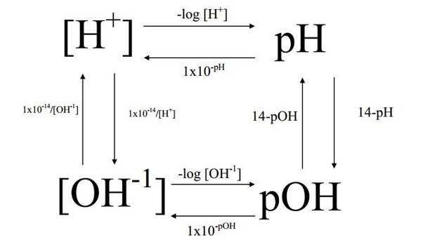 How To Calculate The Pka Of Ethane Quora