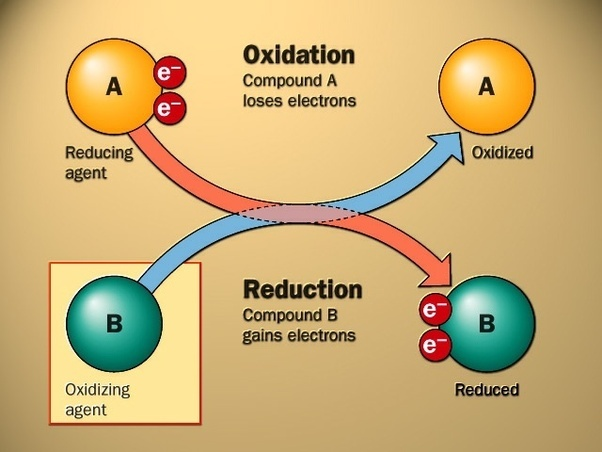 What is oxidation? - Quora