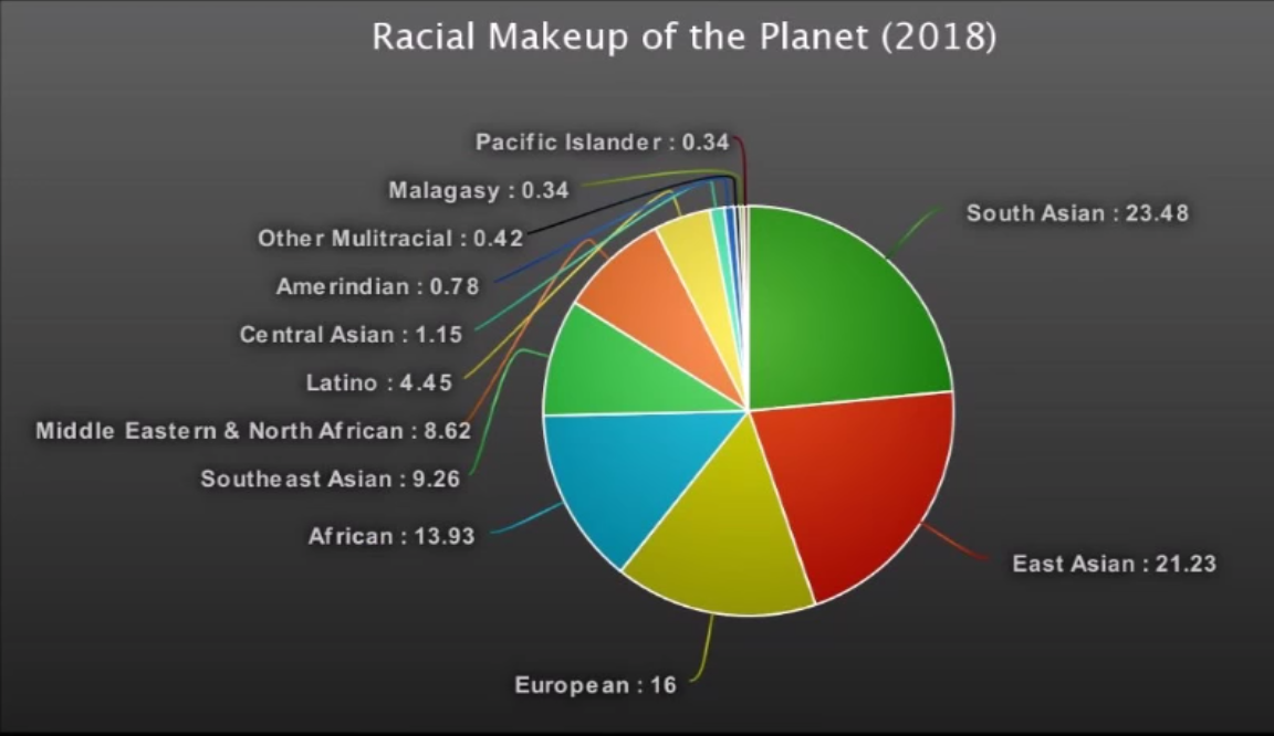 World Population By Race >> The Ethnic Europeans Consist Of 16 Of The World S