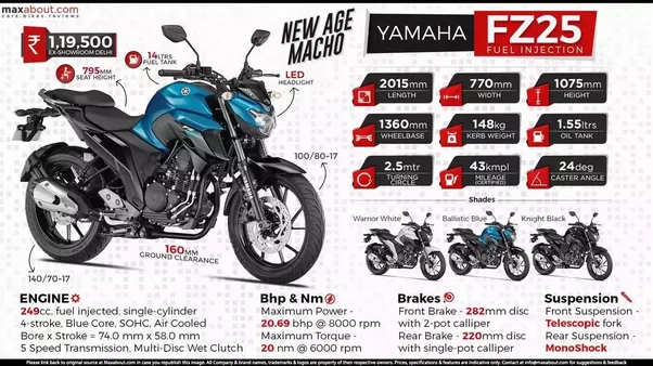 What's the best bike under 1 5 lakhs? - Quora