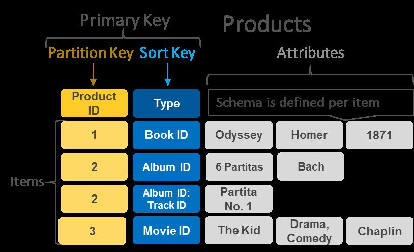 How do DynamoDB indicies work? - Quora