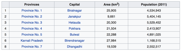 Which is the largest province of Nepal? - Quora