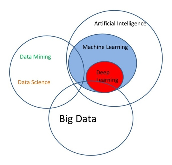 What is the Difference Between: Data Science, Data Mining and Machine Learning | DIMENSIONLESS TECHNOLOGIES PVT.LTD.