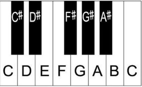 How to memorize all the keys on a piano - Quora