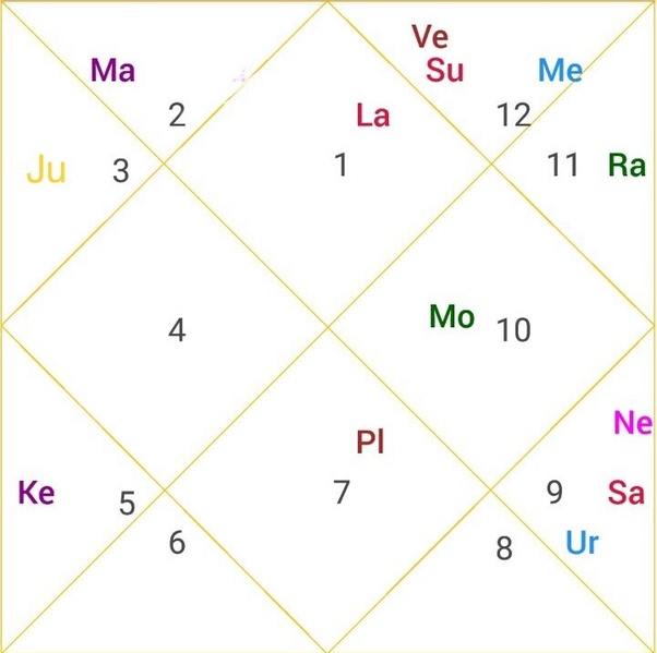 Who is the karak of the 7th house, Venus or Jupiter? - Quora