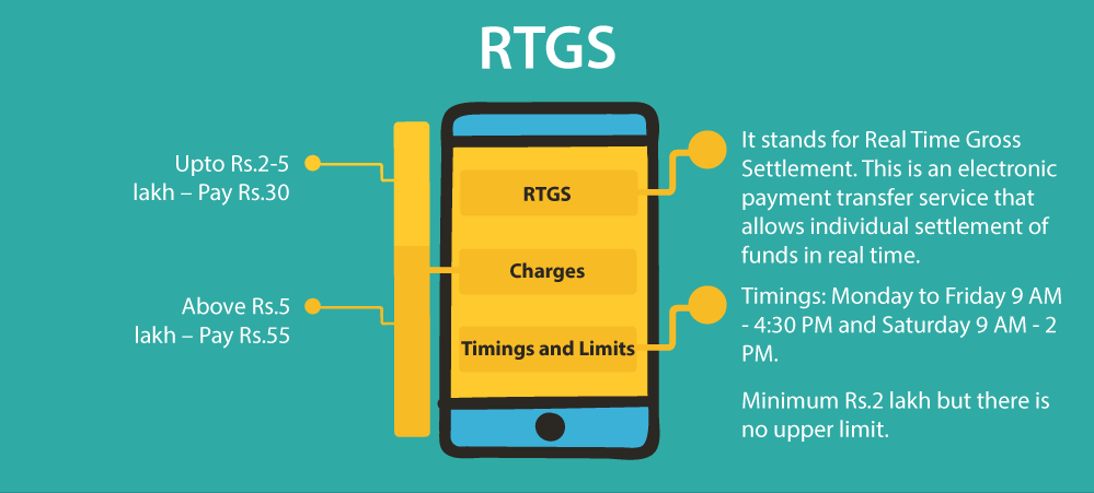 Image result for RTGS