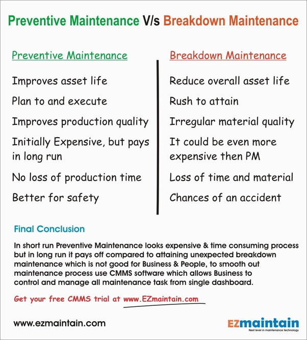 What is preventive and breakdown maintenance? - Quora