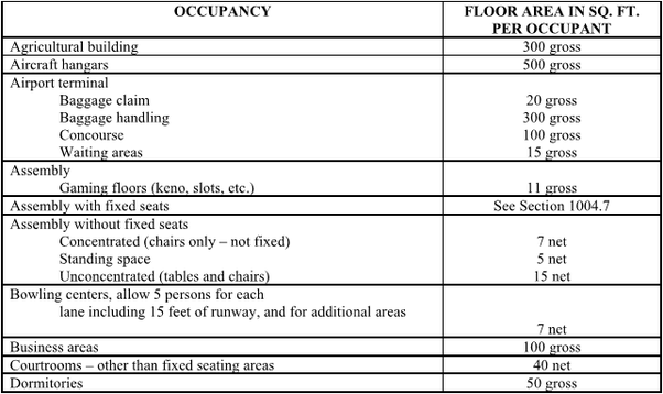 How Does A Connecticut Fire Marshal Calculate The Seating
