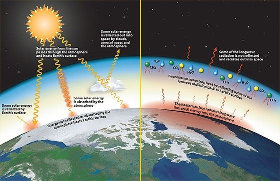 Earth S Natural Greenhouse Gas Or No Atmosphere