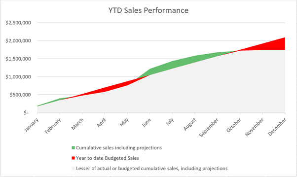 What is the best excel visual to show week to date month to date i plotted three series in the above area chart the light gray area represents the lesser of ytd actualprojected sales and the ytd sales budget ccuart Choice Image
