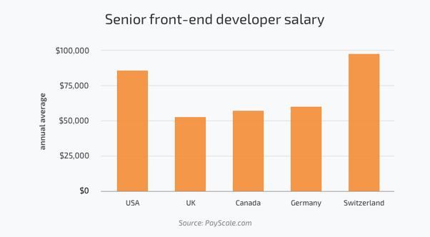 How Much Do Web Developers Earn What Is Their Salary Based Upon Location And Years Of Experience Quora