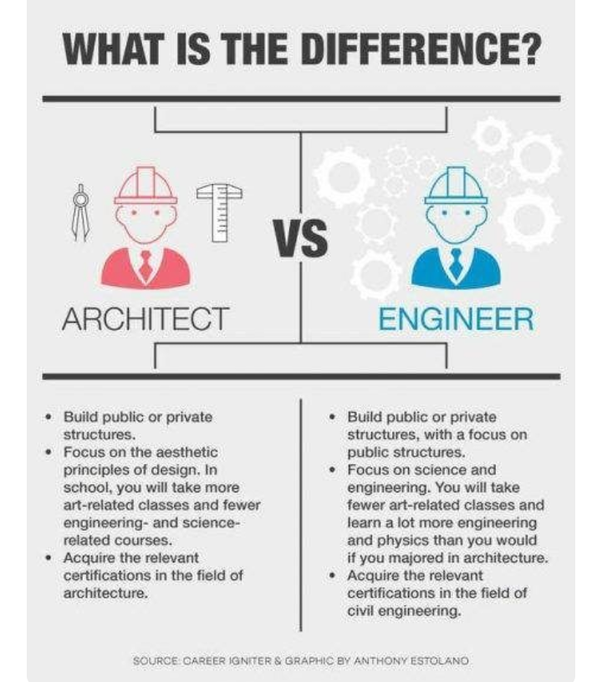 What's the difference between civil engineering and ...