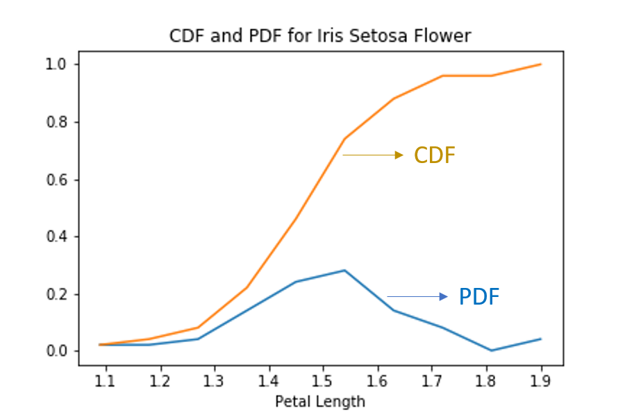 The Graphical Representation Of Cdf And Pdf Can Be Seen Below