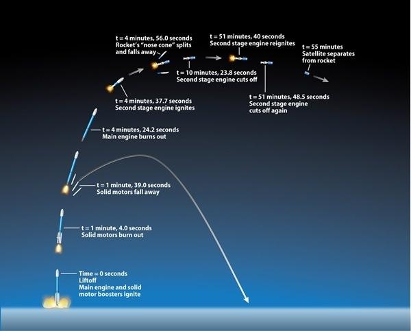 types of satellite orbits pdf