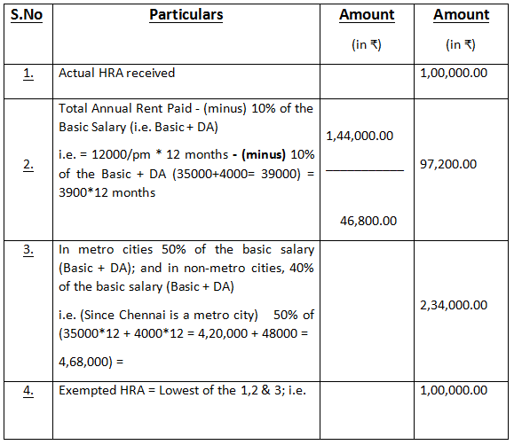 What Is Hra And How Is It Calculated Quora
