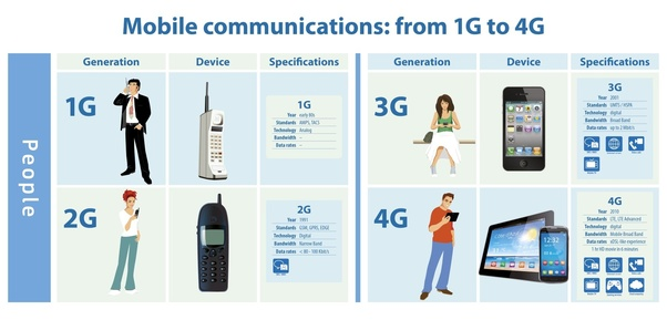 What are the differences between 1G, 2G, 3G, 4G and 5G? - Quora