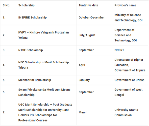 What are the available merit scholarships for engineering