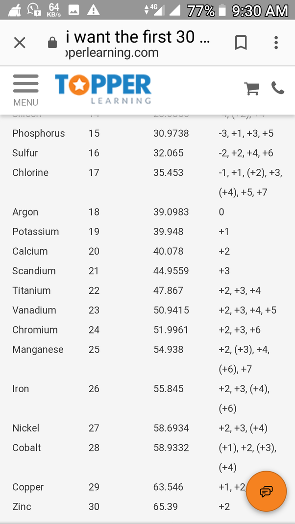 What Are The Atomic Weights Of The First Thirty Elements Quora