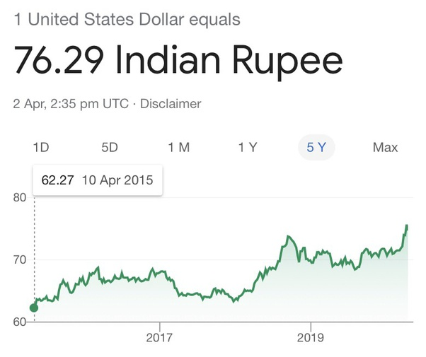 Dollars Or Euros An Investment For Inr