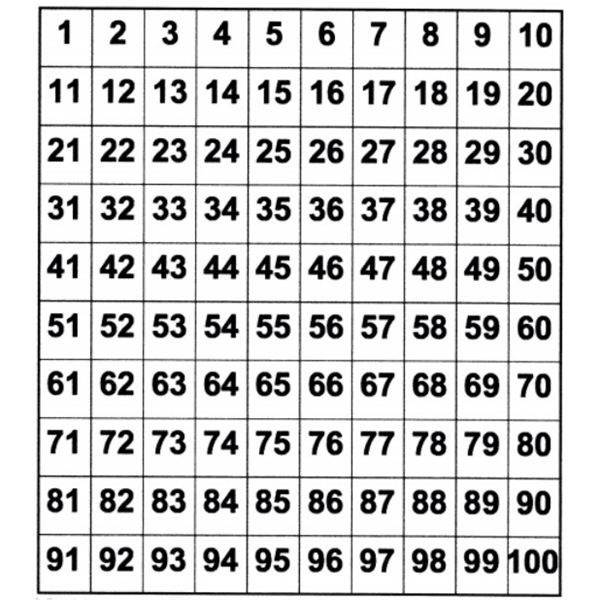 How Do Teachers Teach About Square Roots And Prime Numbers