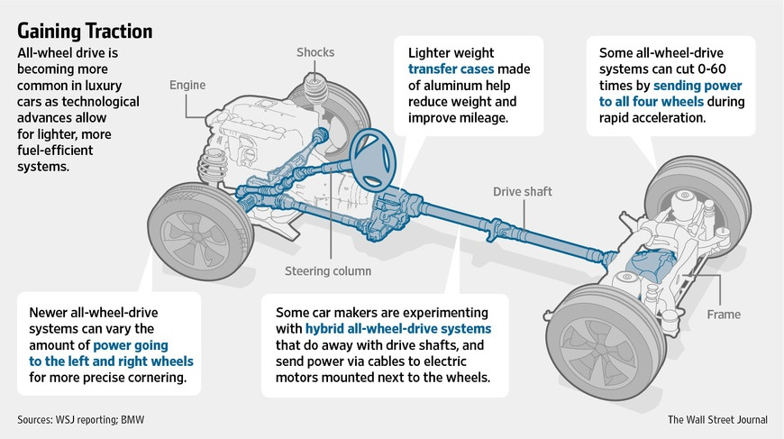 A Drivetrain Consists Of All The Colored Parts You See Above Except For Steering Column