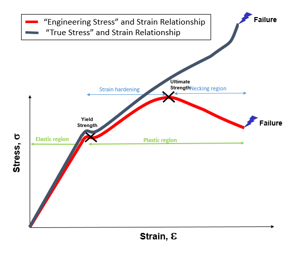 what is the difference between true stress strain and engineering rh quora com engineering and true stress strain diagram necessity of knowledge true stress strain diagram