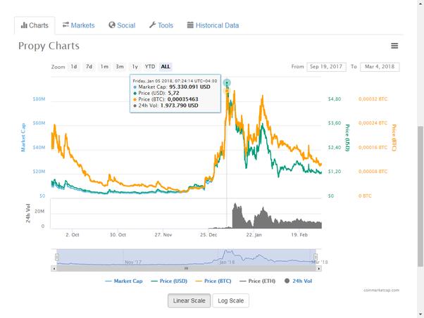 comercio de redes neuronales bitcoin debería invertir en bitcoin qoura