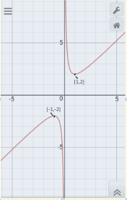 What are the maximum and minimum values of (x + 1/x)? - Quora