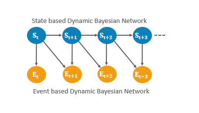 What is Dynamic Bayesian Network? - Quora