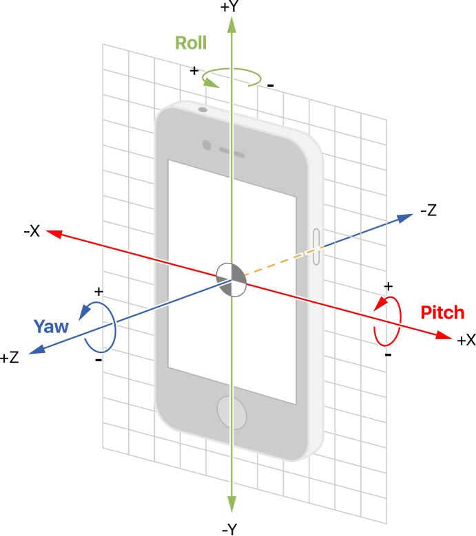 How does smartphone sensor orientation work? - Quora