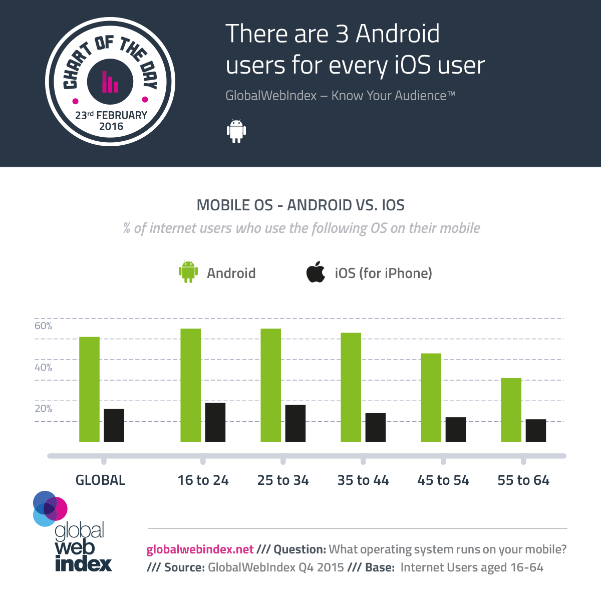 iphone vs android users stats