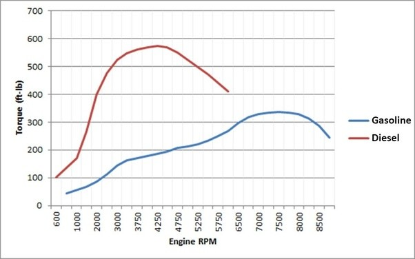 Why Do Petrol Engines Have Higher Horsepower Lower Torque And