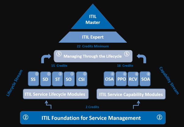 Where can I download latest itil foundation exam dumps? - Quora