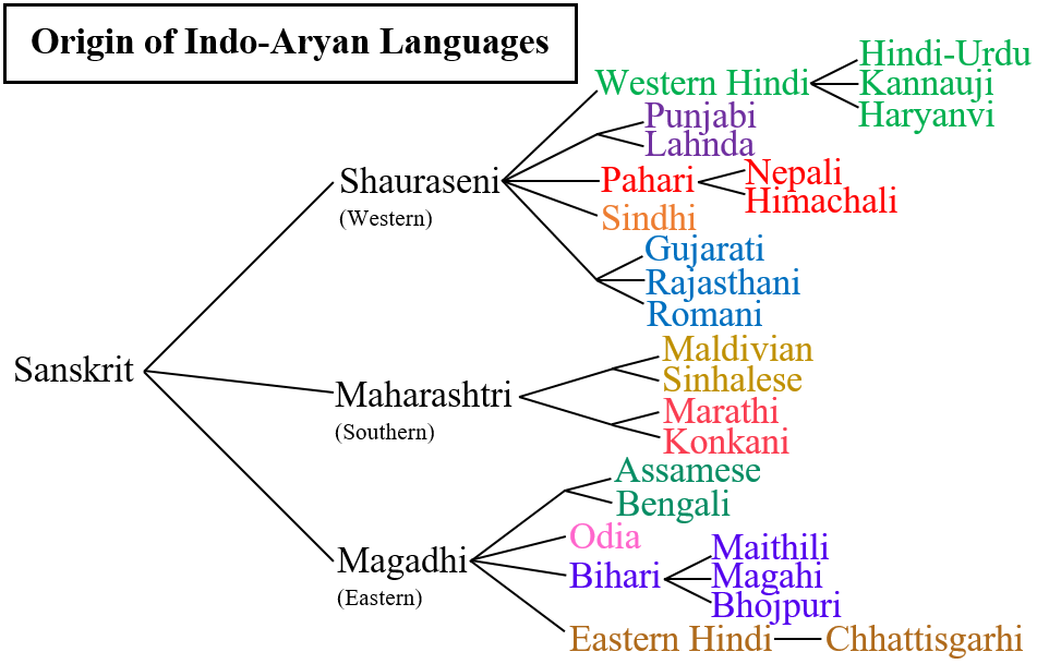 Which language is closest to Hindi and why: Marathi, Oriya, Gujarati