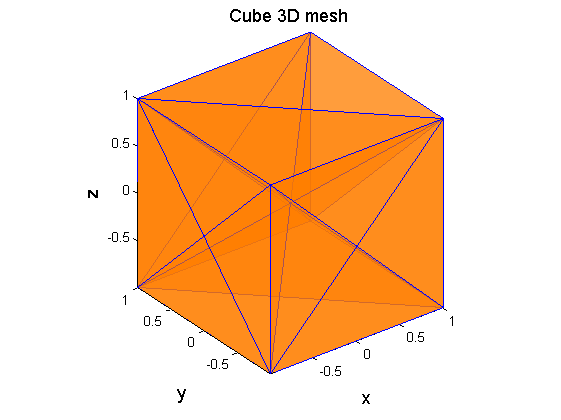 How to create a cube in MATLAB - Quora