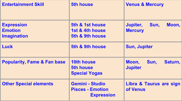 What Are The Astrological Combinations To Be An Actor Quora